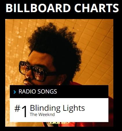"""Billboard Hot 100 """"The Weedknd – Blinding Lights"""" 3 sedmice prvi na top listi."""